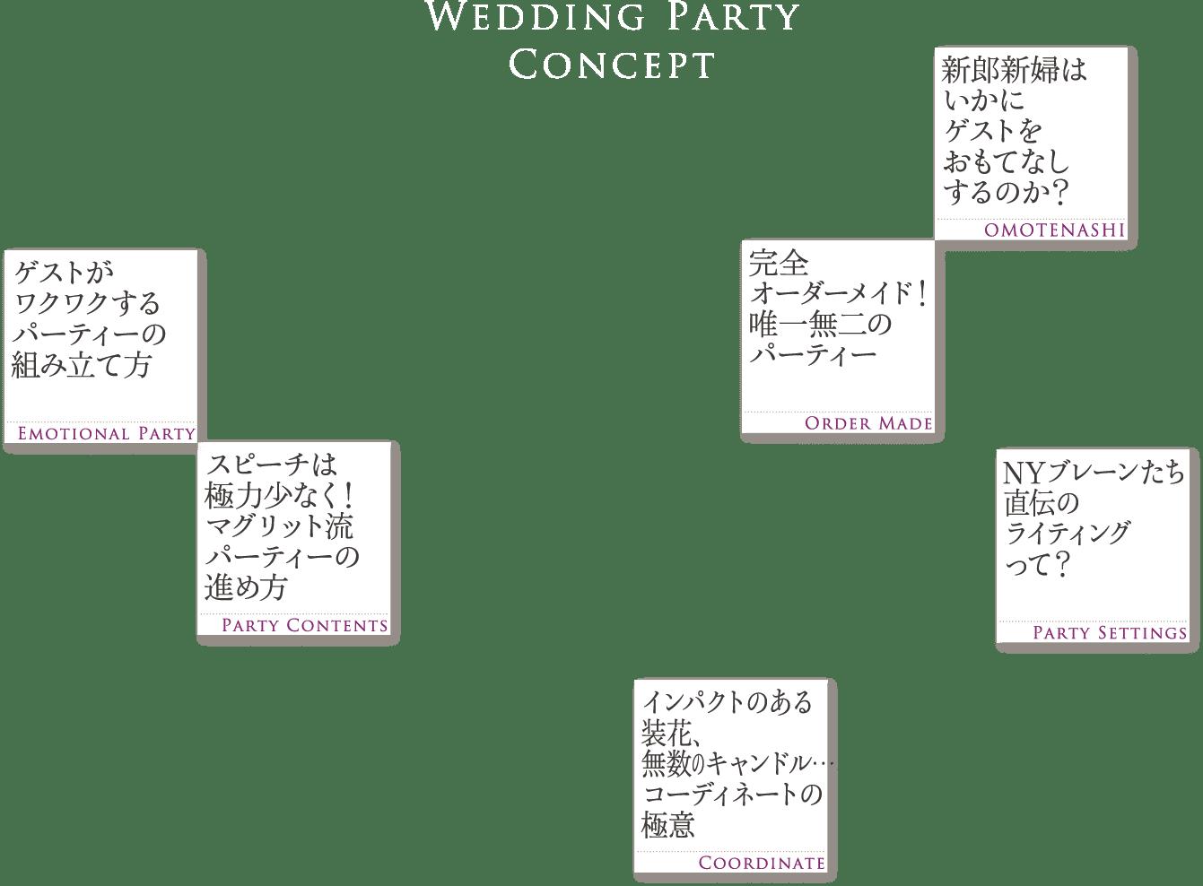 ザ マグリット | 岡山県岡山市の結婚式場・パーティーウェディング・おもてなしウェディング ウェディングパーティーコンセプト テキスト